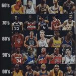 Which Decade Produced The Best Basketball Stars?
